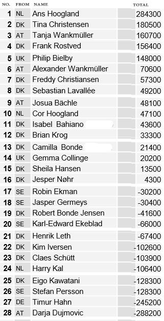Uitslag Deens Open Riichi Kampioenschap