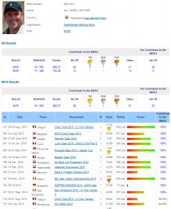 EMA-overzicht van toernooiresultaten